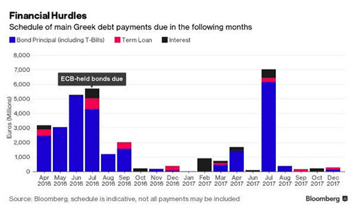 Financial Hurdles - Schedule of main Greek debt payments due in the following months