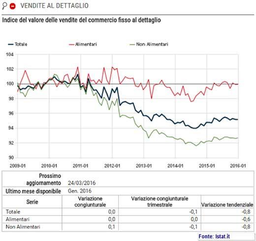 Indice del valore delle vendite del commercio fisso al dettagio e prezzi