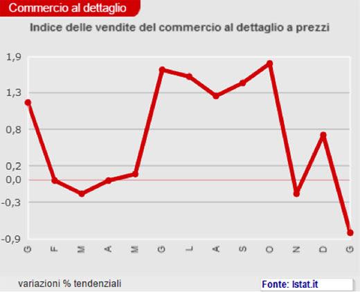 Indice delle vendite del commercio al dettagio e prezzi