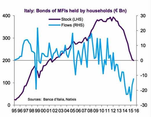 Italy: Bonds of MFIs held by households (€ Bn)