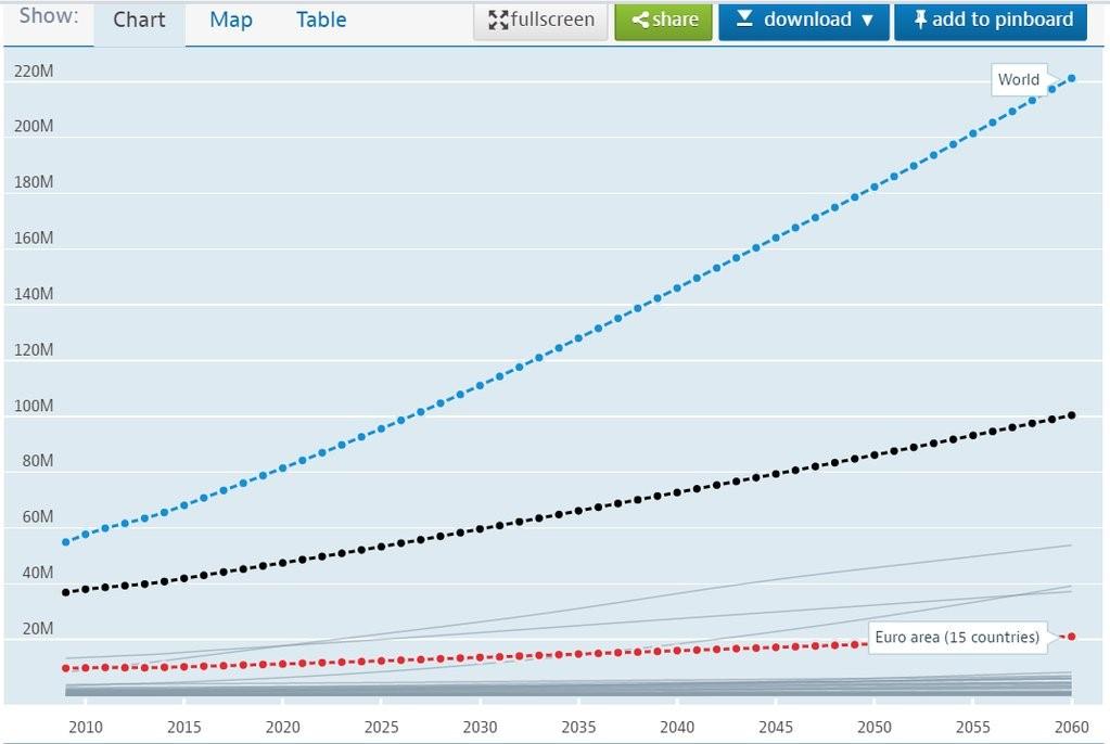 2010-2060 EU vs. ROW estimated growth