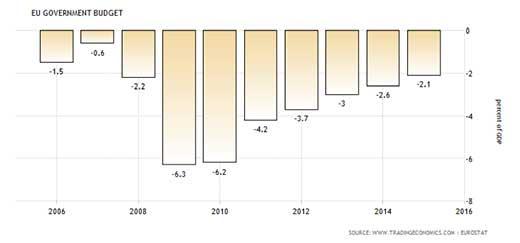 EU Government Deficit