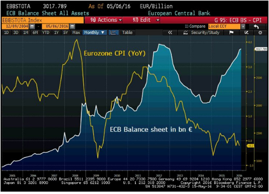 Eurozone CPI vs. ECB Balance Sheet in bn€