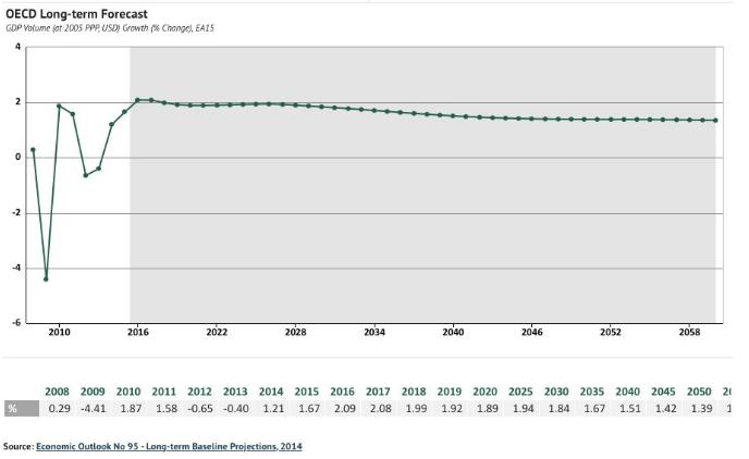 OECD Long-term Forecast