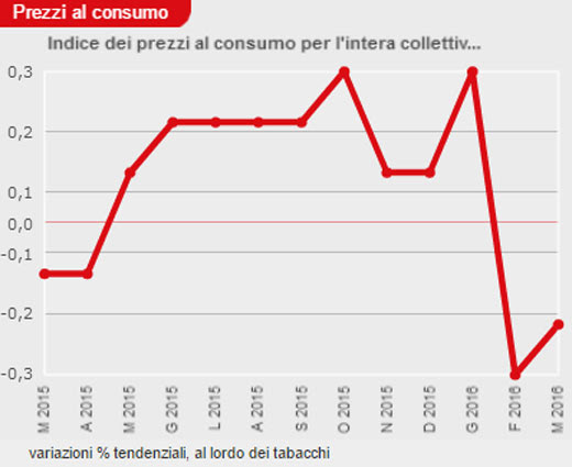 Prezzi al consumo