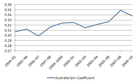 Australian Gini Coefficient 1994-2010