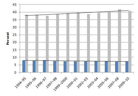 Australian Shares Top-Bottom Quintiles 1996-2010