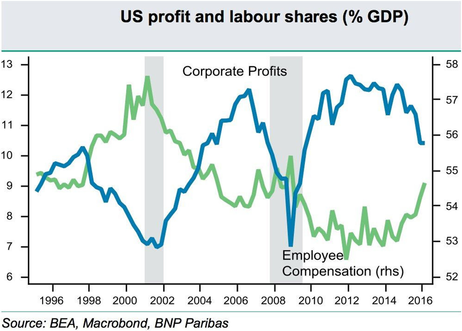 US profit and labour shares