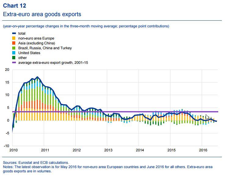 extra-euro-area-goods-exports