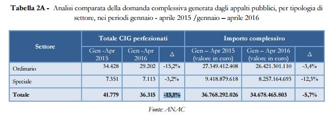 analisi-comparata-domanda-pubblica