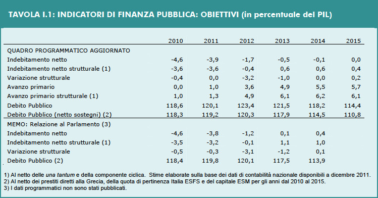 DEF 2012 - Tavola I.1: Indicatori di Finanza Pubblica: Obiettivi (in percentuale del PIL)