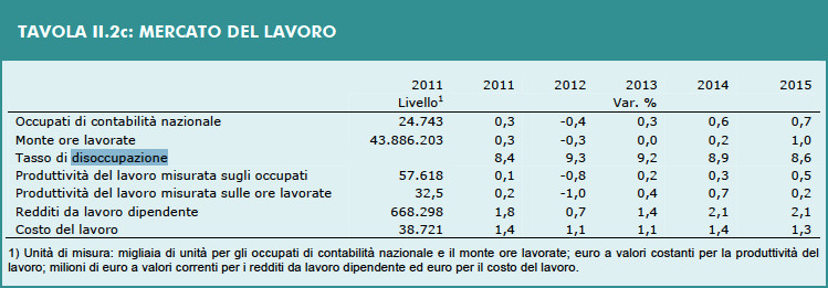 DEF 2012 - Tavola II.2c: Mercato del Lavoro