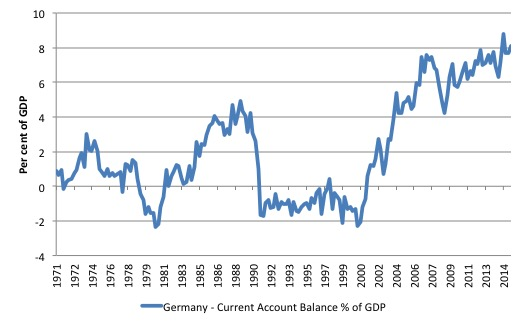 Germany - Current Account Balance % of GDP (1971-2014)