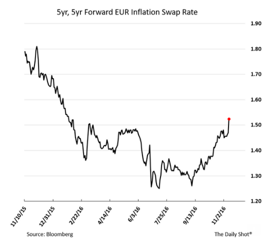 5-year-forward-eur-inflation-swap-rate