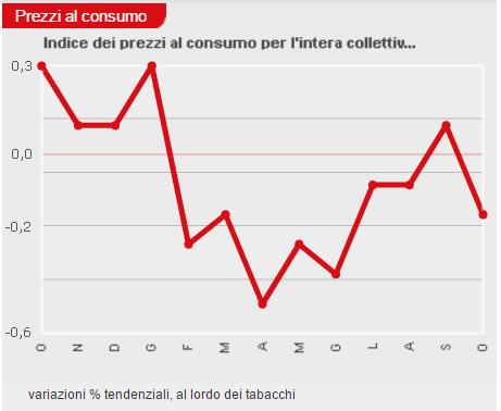 indice-prezzi-al-consumo