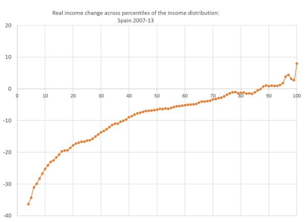 Real income change across percentiles of the income distribution: Spain 2007-13