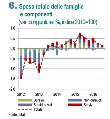 istat-spesa-totale-famiglie
