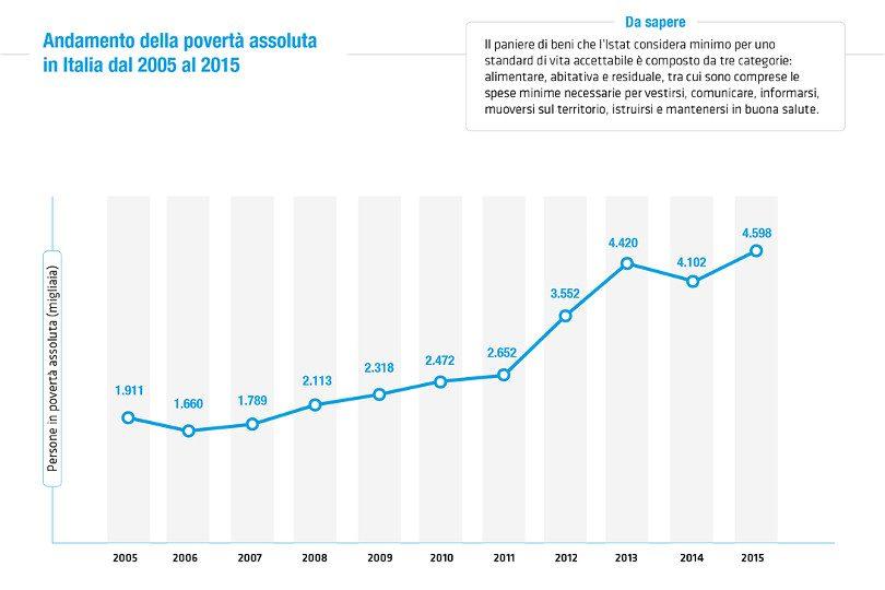 Povertà: una situazione da dopoguerra (senza che la guerra sia finita)