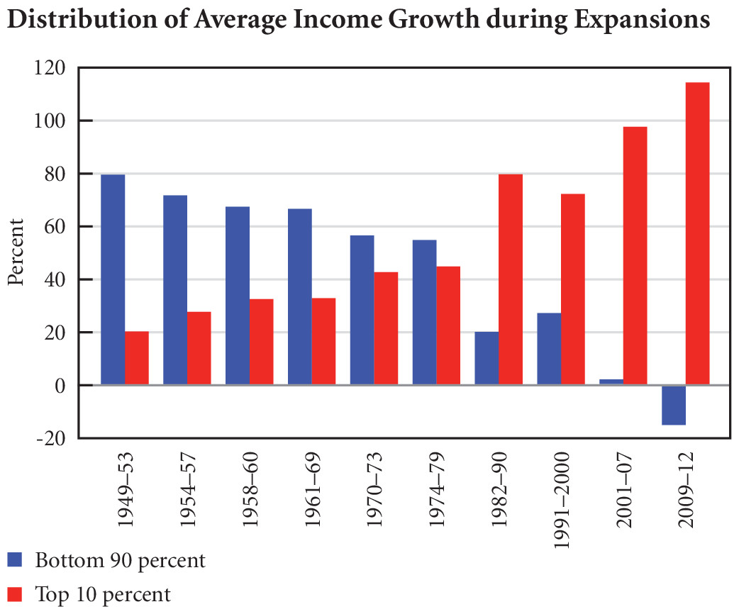 Distribution of Average Income Growth during Expasions