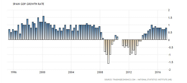Spain GDP Growth Rate