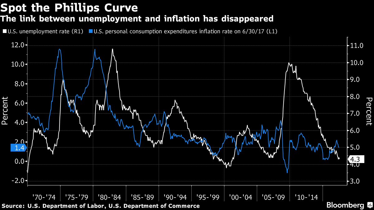 Spot the Phillips Curve - The link between unemployment and inflation has disappeared
