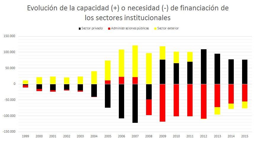 Evolución de la capacidad (+) o necesidad (-) de financiación de los sectores institucionales