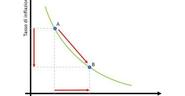 La Curva di Phillips non aiuta a prevedere l'inflazione, lo scopre uno studio della Fed