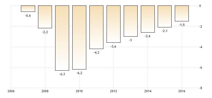 Andamento del deficit pubblico dell'Eurozona in rapporto al suo Pil