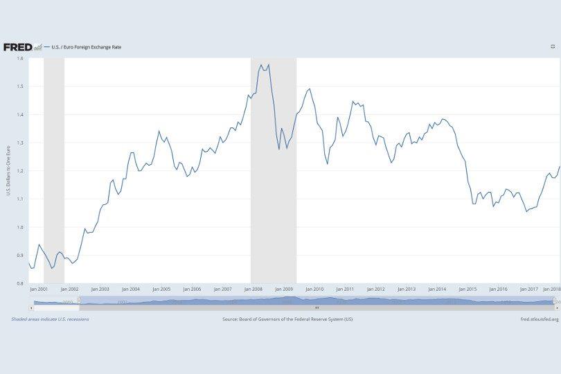 E Draghi non si spiega il perché