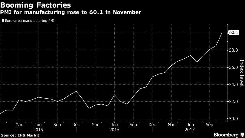 In forte espansione l'industria dell'Eurozona