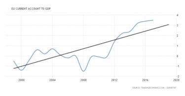 II trimestre 2018: continua la germanizzazione dell'area euro