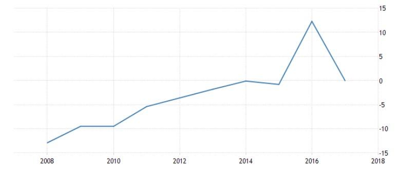 Grafico 1: Il deficit