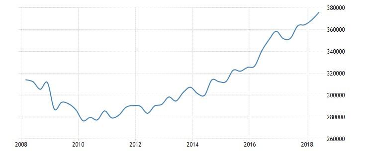 Grafico 2: Andamento del PIL a prezzi costanti