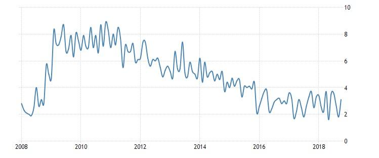 Grafico 3: Tasso di disoccupazione
