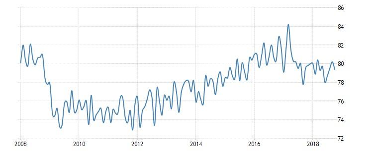 Grafico 4: Percentuale di occupati