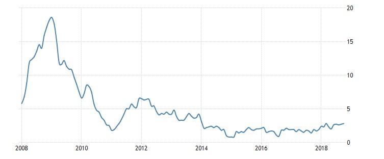Grafico 5: L'inflazione