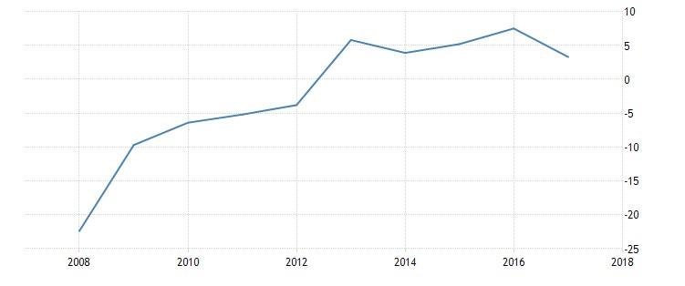 Grafico 6: La bilancia dei pagamenti in % sul PIL