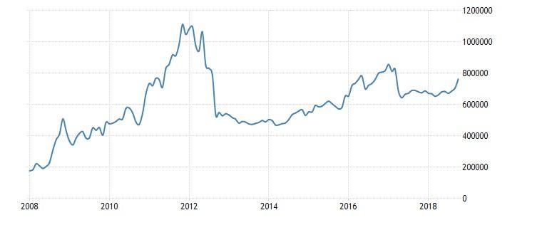 Grafico 7: Riserve in valuta estera
