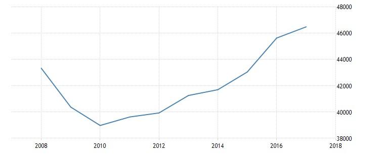 Grafico 8: Reddito pro capite