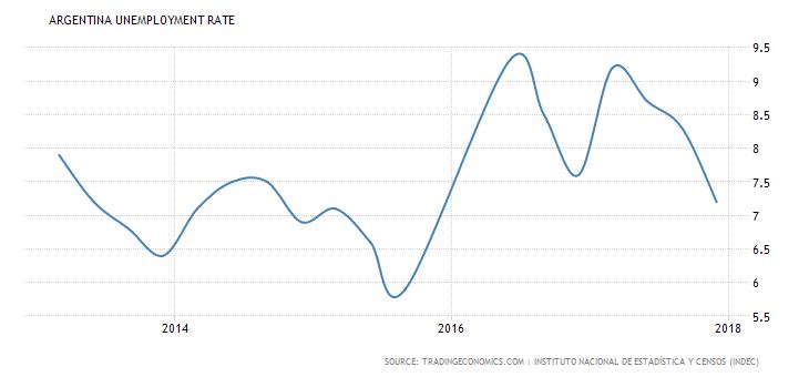 Evoluzione del tasso di disoccupazione