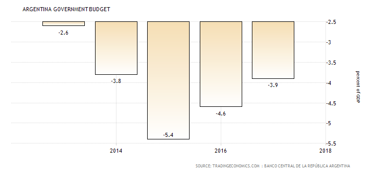 Evoluzione del deficit fiscale