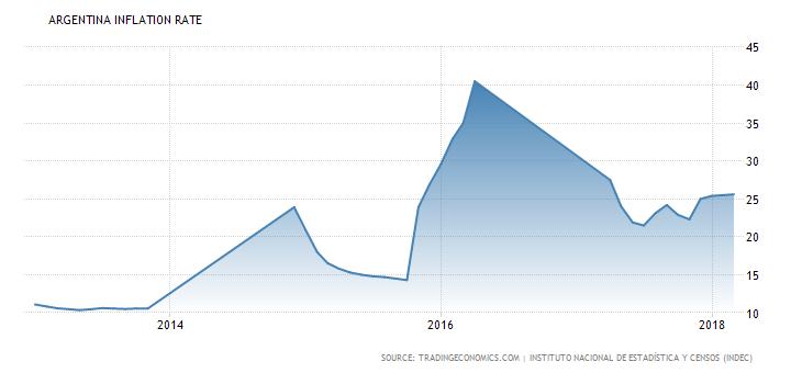 Evoluzione del tasso d'inflazione