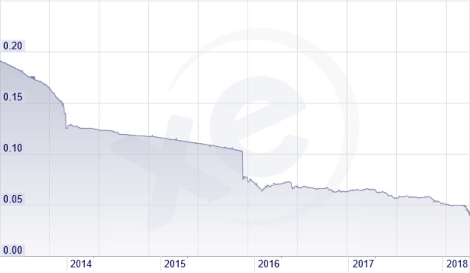 Evoluzione del tasso di cambio peso-dollaro