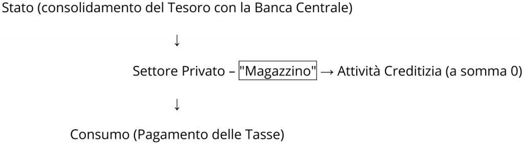Figura 1: Analisi della valuta: la componente verticale