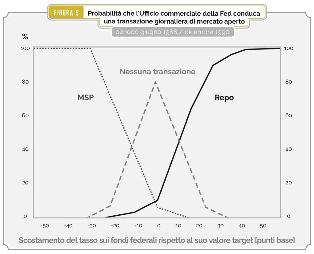Figura 5 – Probabilità che l'Ufficio commerciale della Fed conduca una transazione giornaliera di mercato aperto, periodo giugno 1988 - dicembre 1990