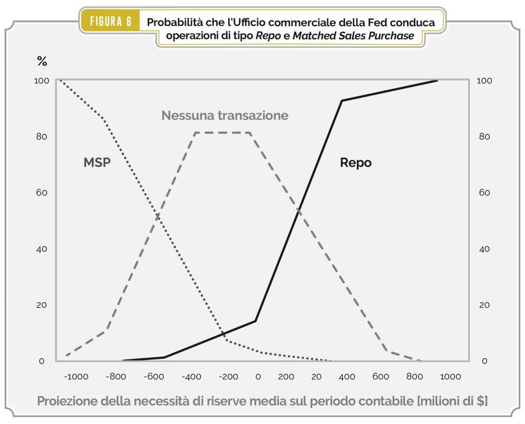 Figura 6 – Probabilità che l'Ufficio commerciale della Fed conduca operazioni di tipo Repo e Matched Sales Purchase