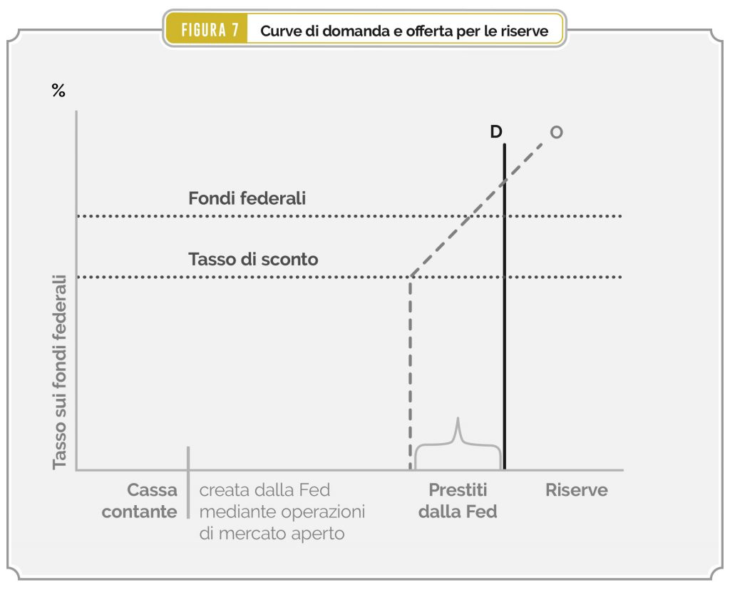 Figura 7 – Curve di domanda e offerta di riserve