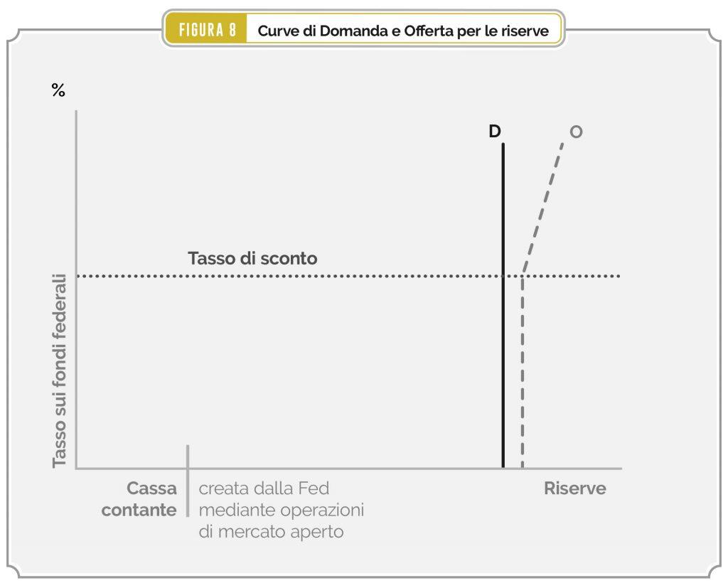 Figura 8 – Curve di domanda e offerta di riserve
