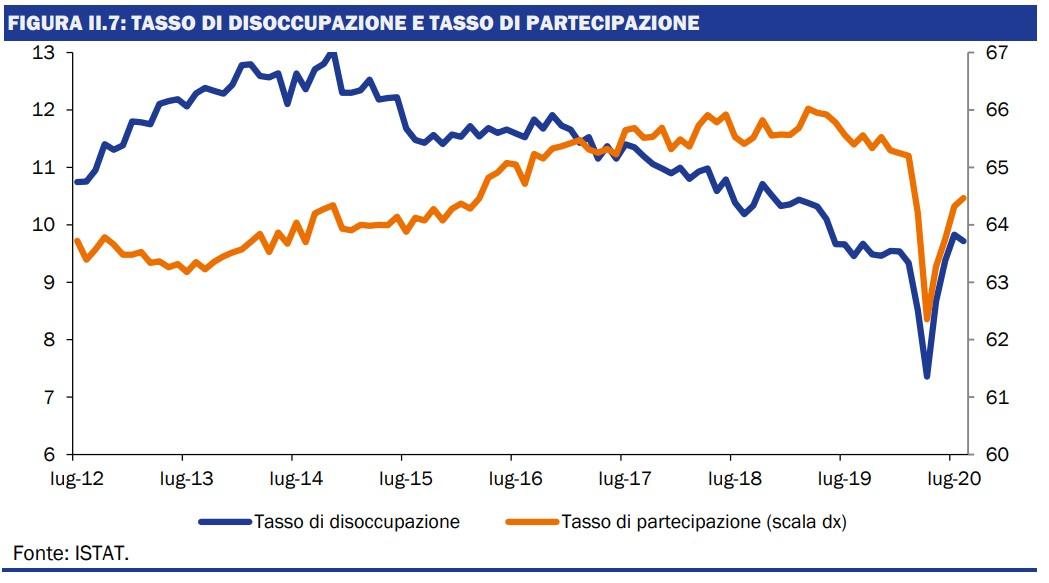 Tasso di disoccupazione e tasso di partecipazione