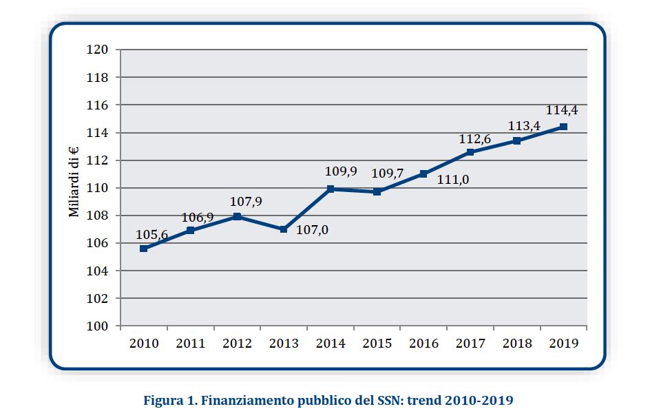 Figura 1. Finanziamento pubblico del SSN: trend 2010-2019